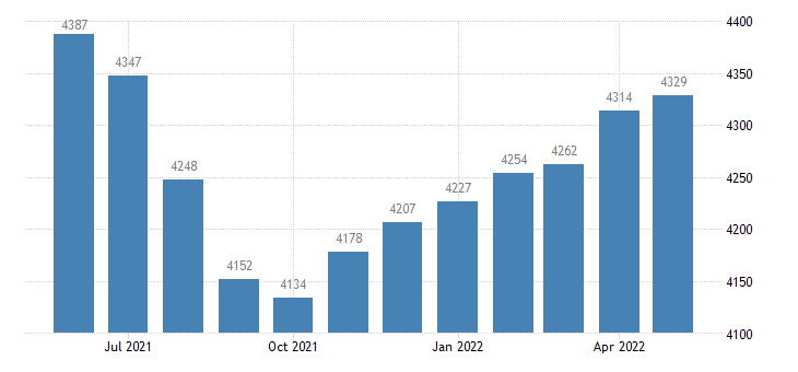 united states civilian labor force in tunica county ms thous of persons m nsa fed data