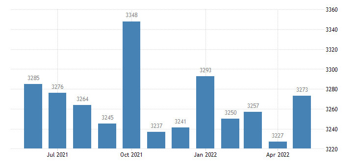 united states civilian labor force in turner county ga thous of persons m nsa fed data