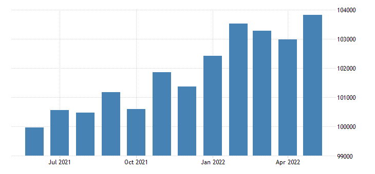 united states civilian labor force in tuscaloosa county al thous of persons m nsa fed data