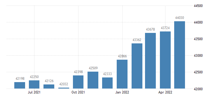 united states civilian labor force in twin falls county id thous of persons m nsa fed data