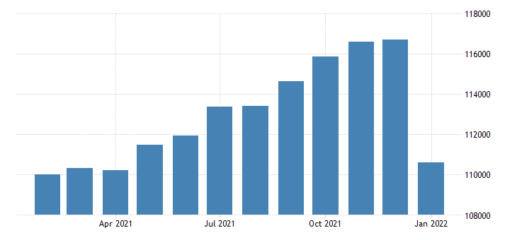 united states civilian labor force in tyler tx msa thous of persons m nsa fed data