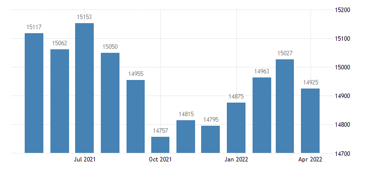 united states civilian labor force in union county ar thous of persons m nsa fed data