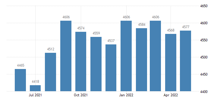 united states civilian labor force in union county fl thous of persons m nsa fed data