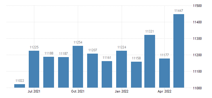 united states civilian labor force in union county ga thous of persons m nsa fed data