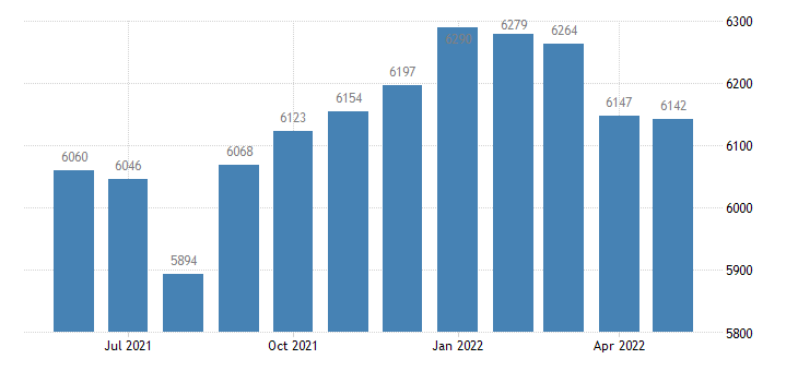 united states civilian labor force in union county ia thous of persons m nsa fed data