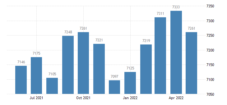 united states civilian labor force in union county il thous of persons m nsa fed data