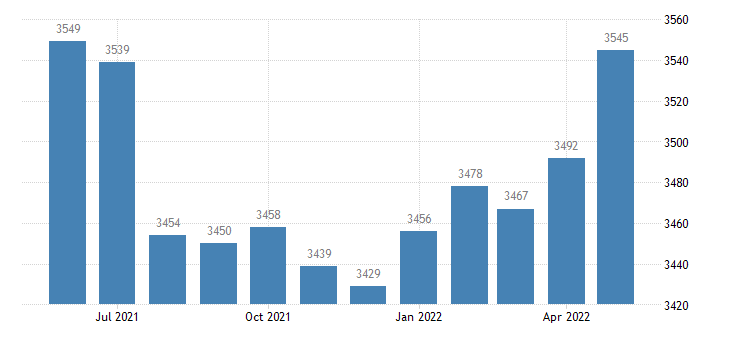 united states civilian labor force in union county in thous of persons m nsa fed data