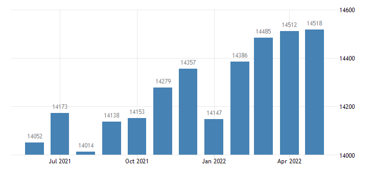 united states civilian labor force in union county ms thous of persons m nsa fed data