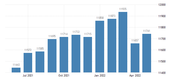 united states civilian labor force in upson county ga thous of persons m nsa fed data