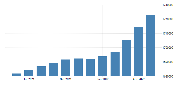 united states civilian labor force in utah thous of persons m sa fed data
