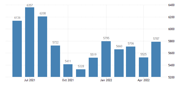 united states civilian labor force in valley county id thous of persons m nsa fed data
