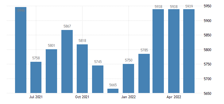 united states civilian labor force in van buren county ar thous of persons m nsa fed data