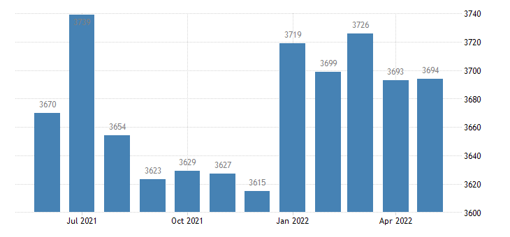 united states civilian labor force in van buren county ia thous of persons m nsa fed data