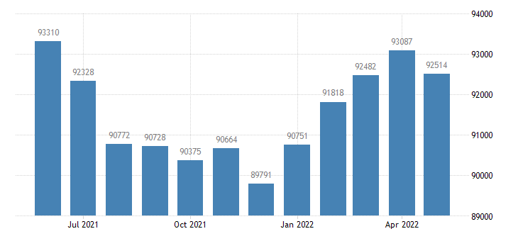 united states civilian labor force in vanderburgh county in thous of persons m nsa fed data