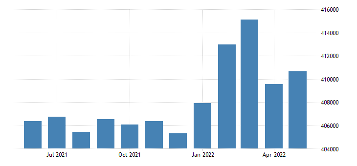 united states civilian labor force in ventura county ca thous of persons m nsa fed data