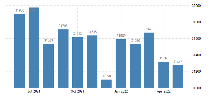 united states civilian labor force in vermilion county il thous of persons m nsa fed data