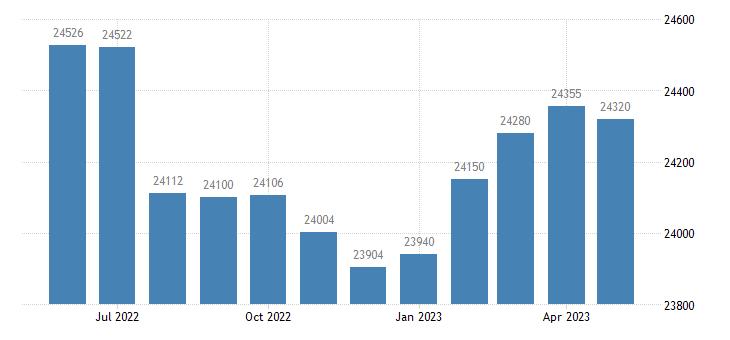 united states civilian labor force in vermilion parish la thous of persons m nsa fed data