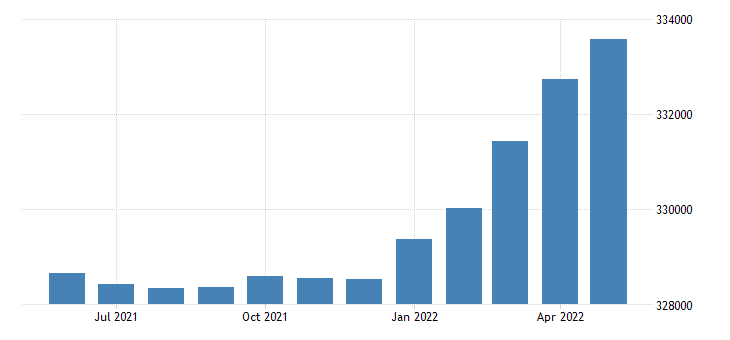 united states civilian labor force in vermont thous of persons m sa fed data