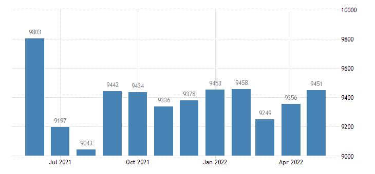 united states civilian labor force in vernon county mo thous of persons m nsa fed data