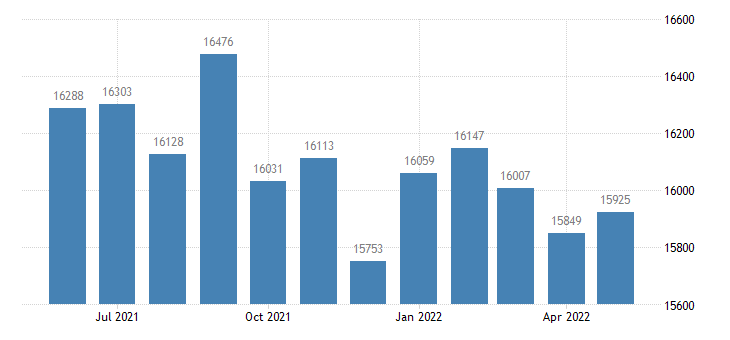 united states civilian labor force in vernon parish la thous of persons m nsa fed data