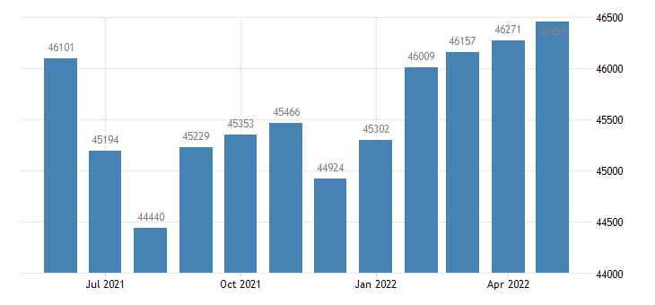 united states civilian labor force in vigo county in thous of persons m nsa fed data