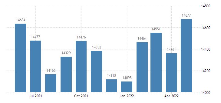 united states civilian labor force in wabash county in thous of persons m nsa fed data