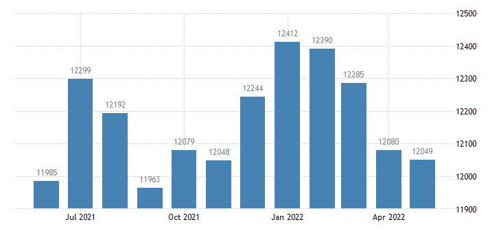 united states civilian labor force in wabasha county mn thous of persons m nsa fed data