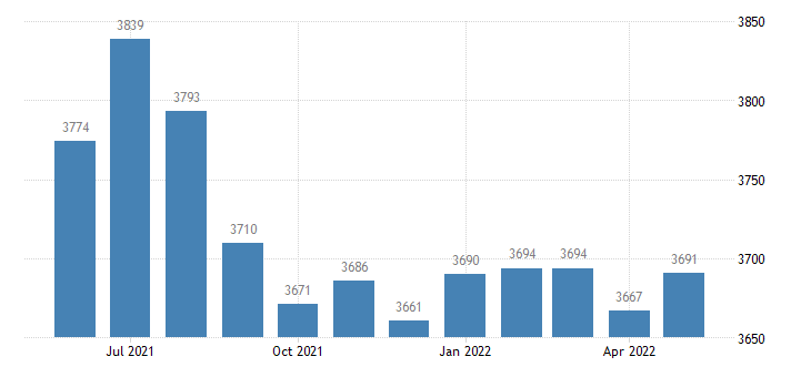 united states civilian labor force in wabaunsee county ks thous of persons m nsa fed data