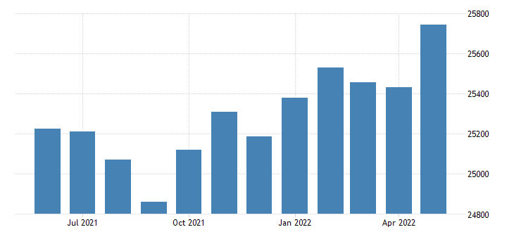 united states civilian labor force in walker county al thous of persons m nsa fed data