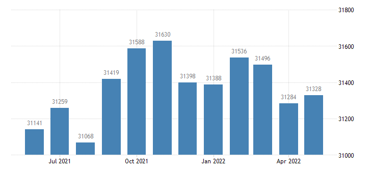 united states civilian labor force in walker county ga thous of persons m nsa fed data