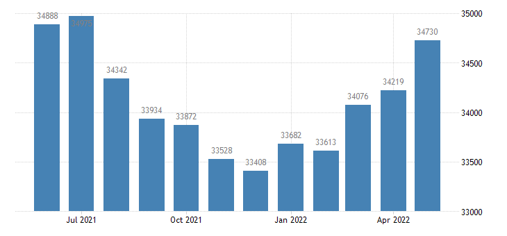 united states civilian labor force in walton county fl thous of persons m nsa fed data