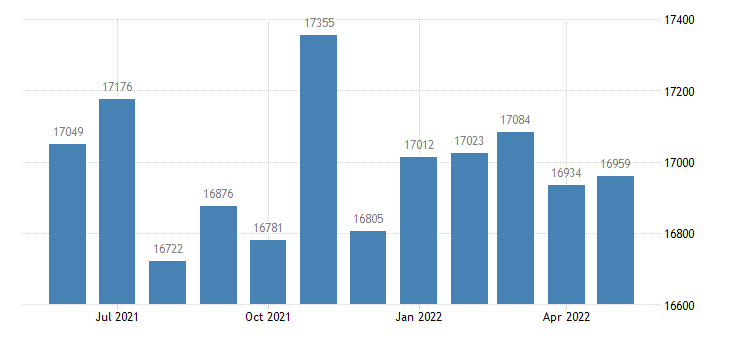 united states civilian labor force in wapello county ia thous of persons m nsa fed data
