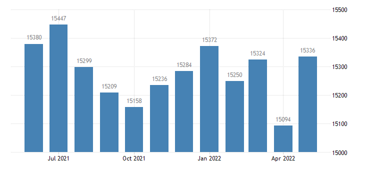 united states civilian labor force in ware county ga thous of persons m nsa fed data