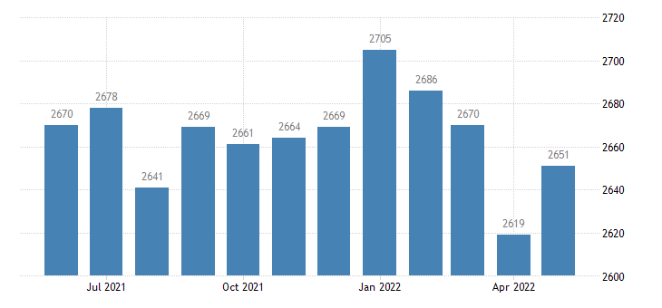 united states civilian labor force in warren county ga thous of persons m nsa fed data