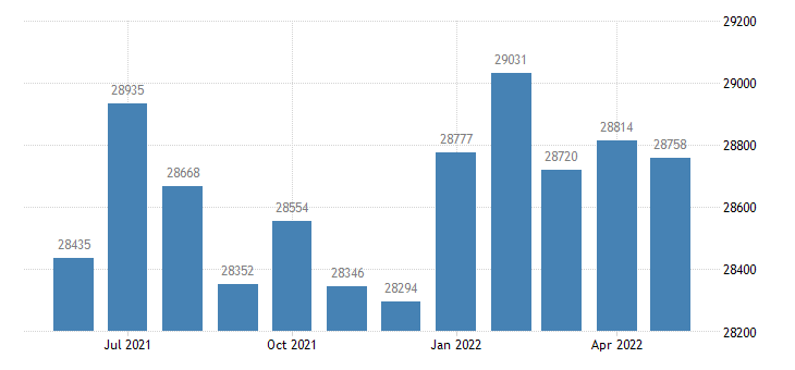 united states civilian labor force in warren county ia thous of persons m nsa fed data