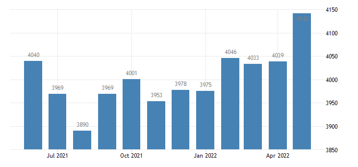 united states civilian labor force in warren county in thous of persons m nsa fed data