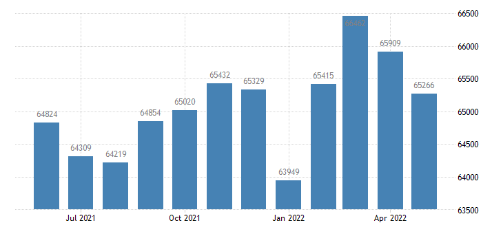 united states civilian labor force in warren county ky thous of persons m nsa fed data