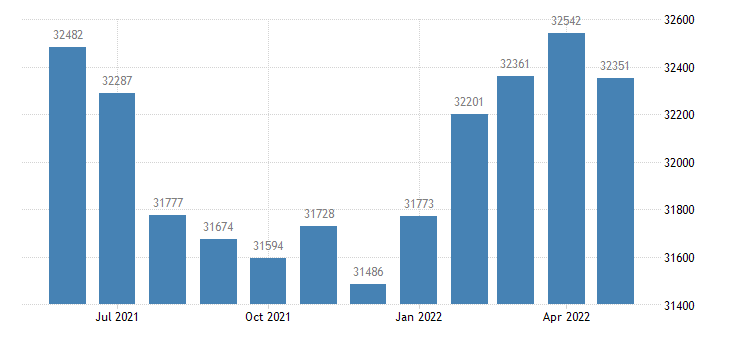 united states civilian labor force in warrick county in thous of persons m nsa fed data