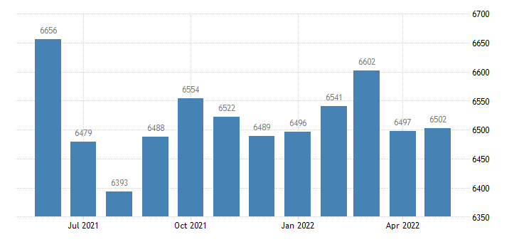 united states civilian labor force in washington county al thous of persons m nsa fed data
