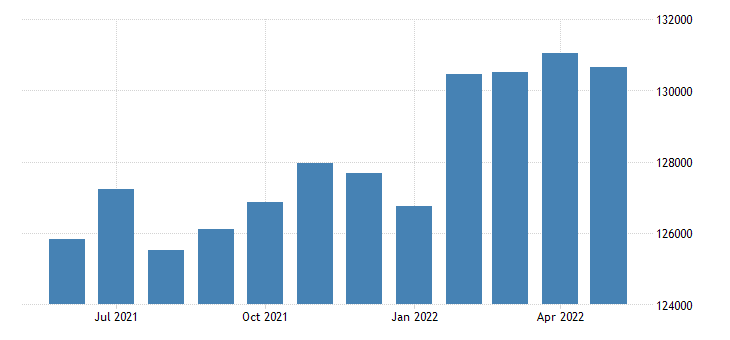 united states civilian labor force in washington county ar thous of persons m nsa fed data