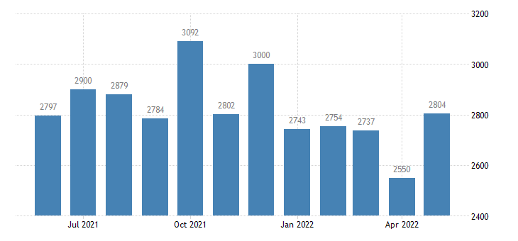 united states civilian labor force in washington county co thous of persons m nsa fed data
