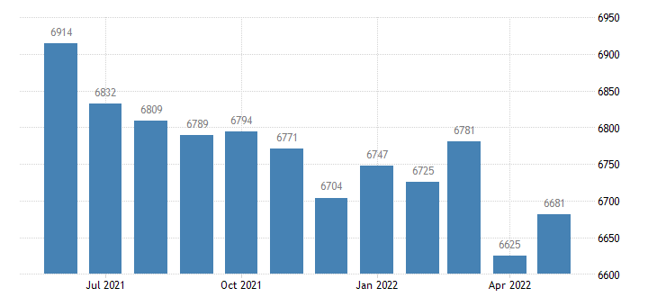 united states civilian labor force in washington county ga thous of persons m nsa fed data
