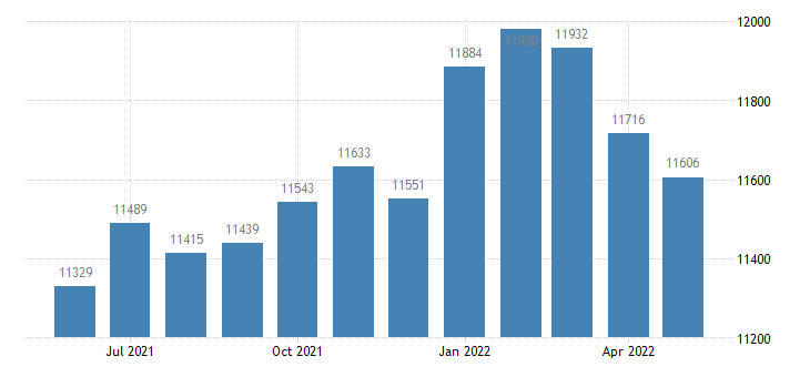 united states civilian labor force in washington county ia thous of persons m nsa fed data