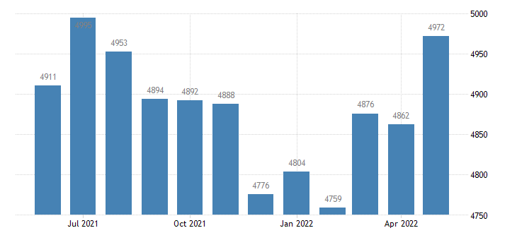 united states civilian labor force in washington county id thous of persons m nsa fed data