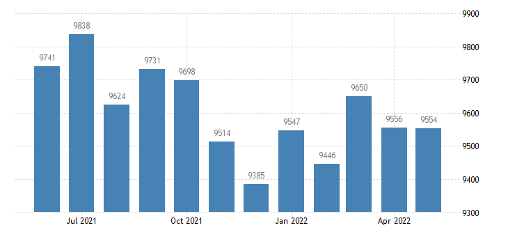 united states civilian labor force in washington county il thous of persons m nsa fed data