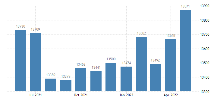 united states civilian labor force in washington county in thous of persons m nsa fed data