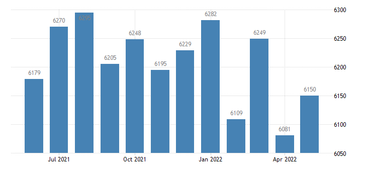 united states civilian labor force in washington county ky thous of persons m nsa fed data