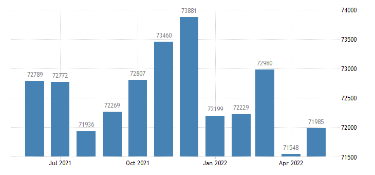 united states civilian labor force in washington county md thous of persons m nsa fed data