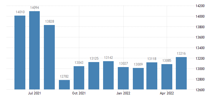 united states civilian labor force in washington county me thous of persons m nsa fed data