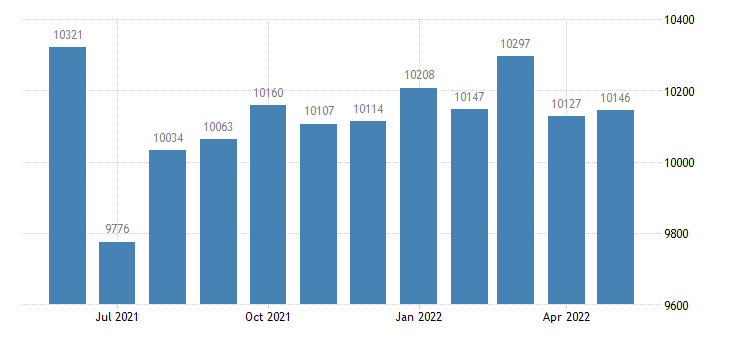 united states civilian labor force in washington county mo thous of persons m nsa fed data